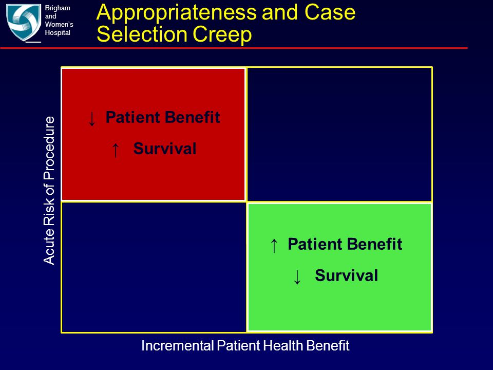 Acute Risk of Procedure ↑ Patient Benefit ↓ Survival ↓ Patient Benefit ↑ Survival Brigham and Women's Hospital Incremental Patient Health Benefit Appr