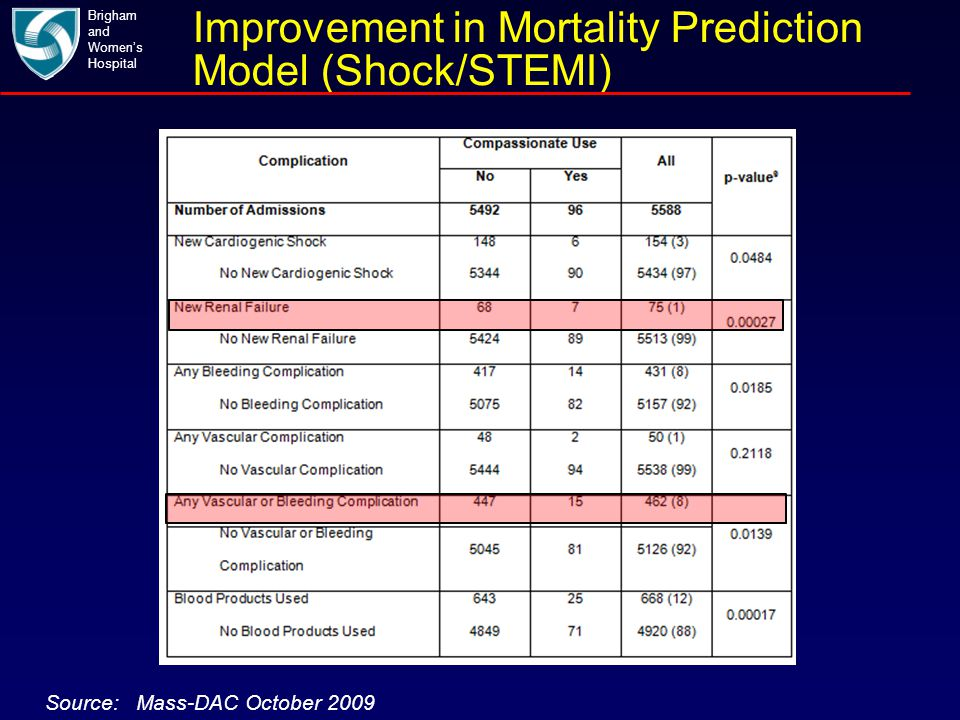 Improvement in Mortality Prediction Model (Shock/STEMI) Brigham and Women's Hospital Source: Mass-DAC October 2009