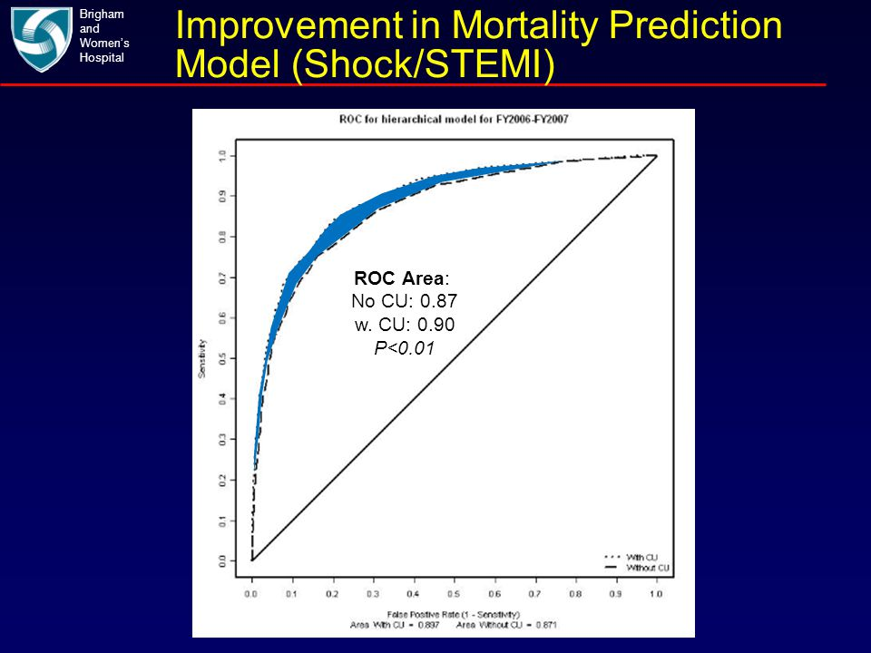 Brigham and Women's Hospital Improvement in Mortality Prediction Model (Shock/STEMI) ROC Area: No CU: 0.87 w. CU: 0.90 P<0.01
