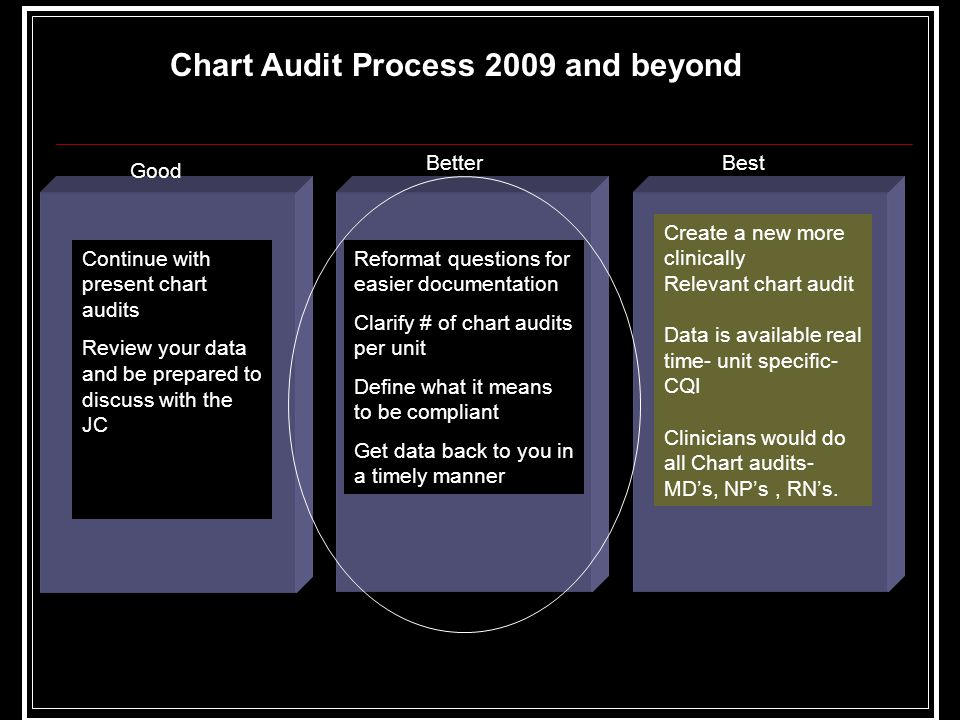 Good BetterBest Continue with present chart audits Review your data and be prepared to discuss with the JC Reformat questions for easier documentation