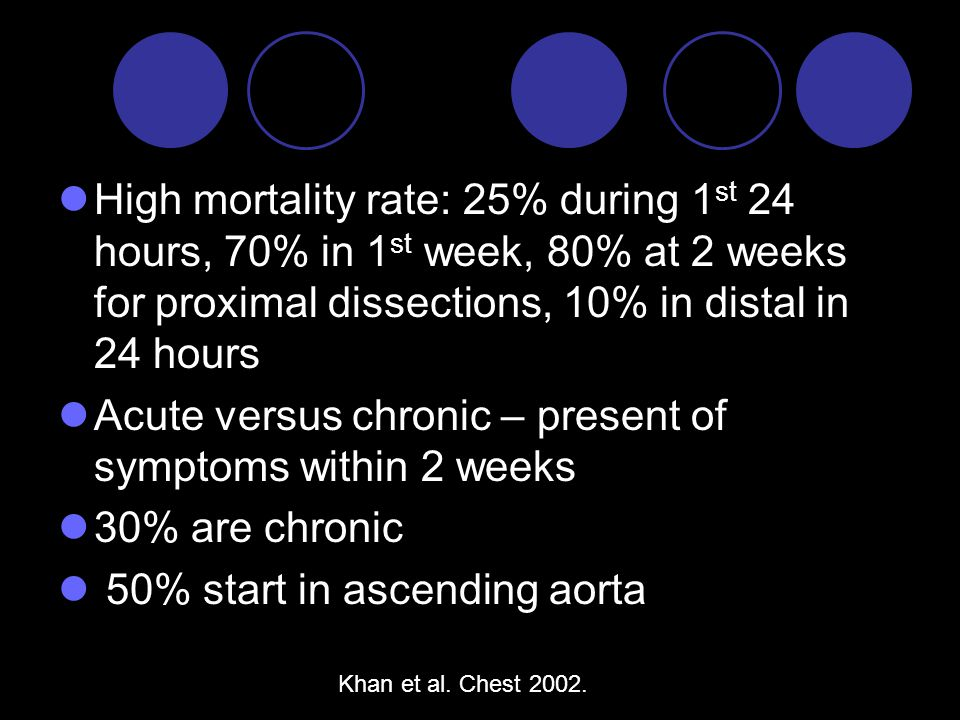 High mortality rate: 25% during 1 st 24 hours, 70% in 1 st week, 80% at 2 weeks for proximal dissections, 10% in distal in 24 hours Acute versus chronic – present of symptoms within 2 weeks 30% are chronic 50% start in ascending aorta Khan et al.