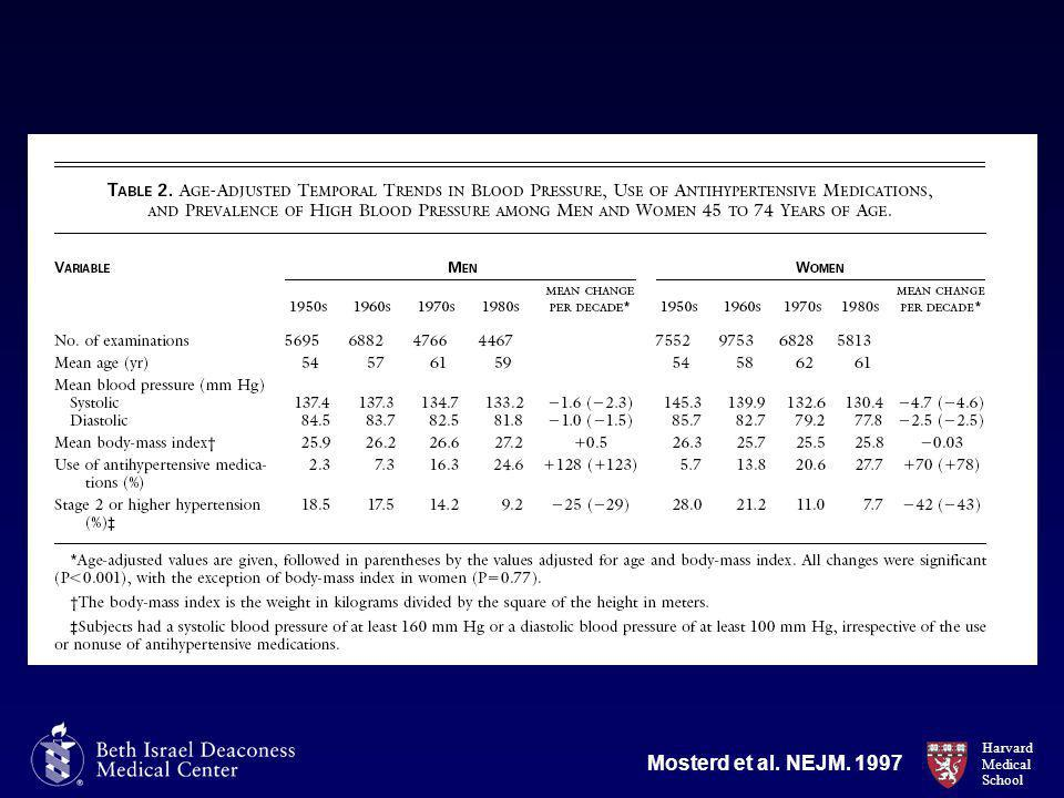 Harvard Medical School Mosterd et al. NEJM. 1997