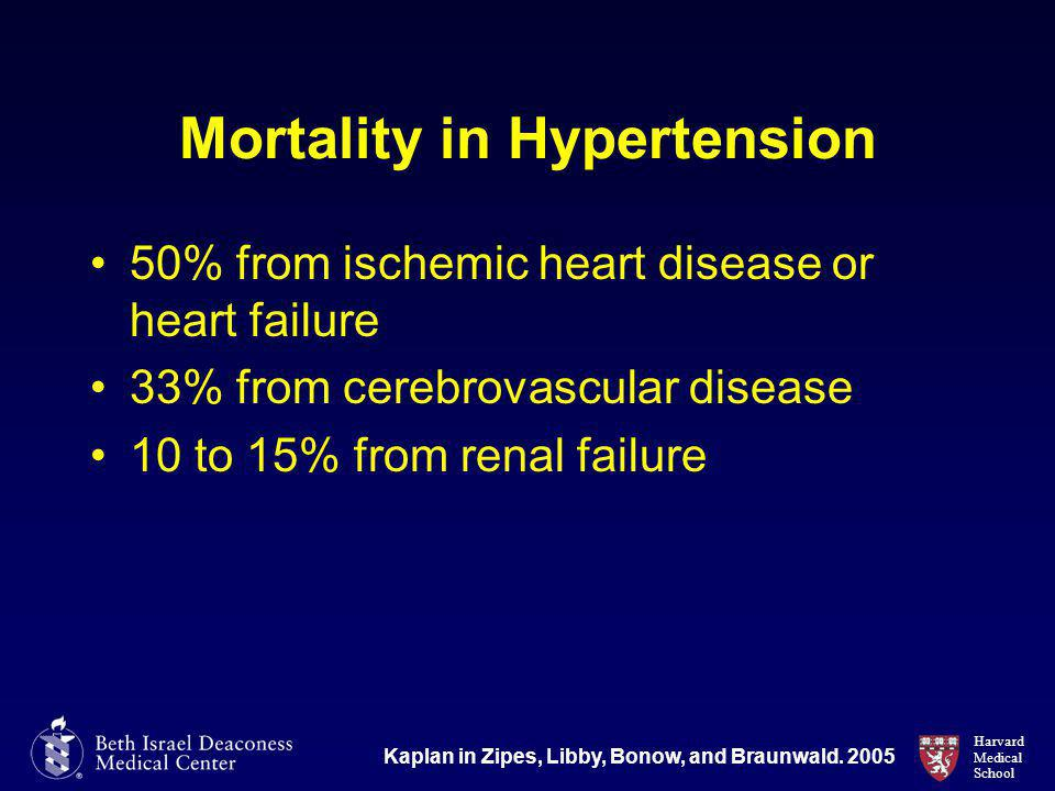 Harvard Medical School Mortality in Hypertension 50% from ischemic heart disease or heart failure 33% from cerebrovascular disease 10 to 15% from renal failure Kaplan in Zipes, Libby, Bonow, and Braunwald.