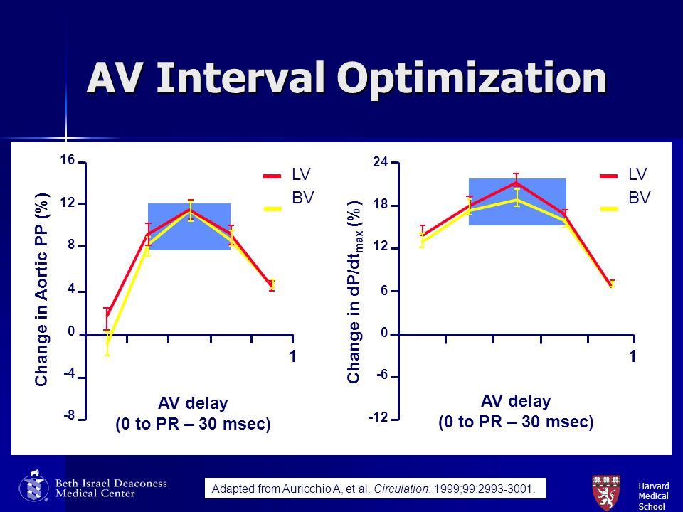 Harvard Medical School AV Interval Optimization AV delay (0 to PR – 30 msec) LV BV Change in Aortic PP (%) Change in dP/dt max (%) 24 18 12 6 0 -12 -6
