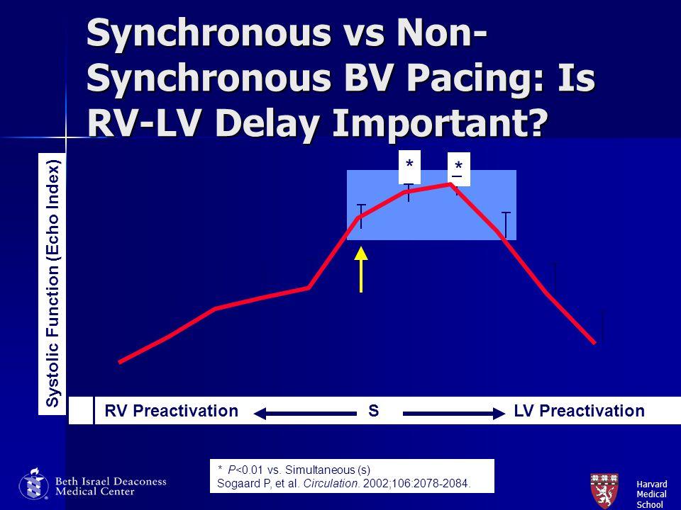 Harvard Medical School Synchronous vs Non- Synchronous BV Pacing: Is RV-LV Delay Important? * P<0.01 vs. Simultaneous (s) Sogaard P, et al. Circulatio