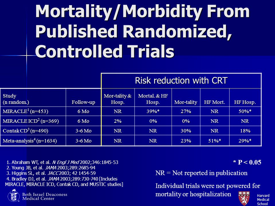 Harvard Medical School Mortality/Morbidity From Published Randomized, Controlled Trials Risk reduction with CRT Study (n random.) Follow-up Mor-tality
