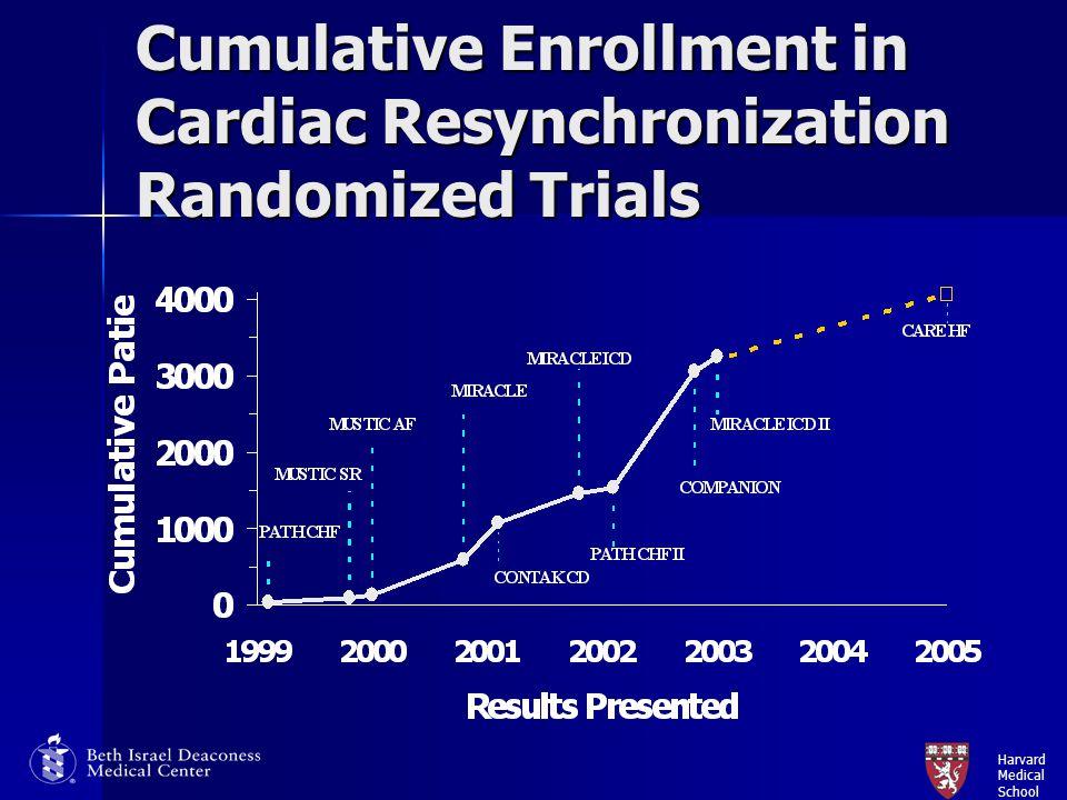 Harvard Medical School Cumulative Enrollment in Cardiac Resynchronization Randomized Trials
