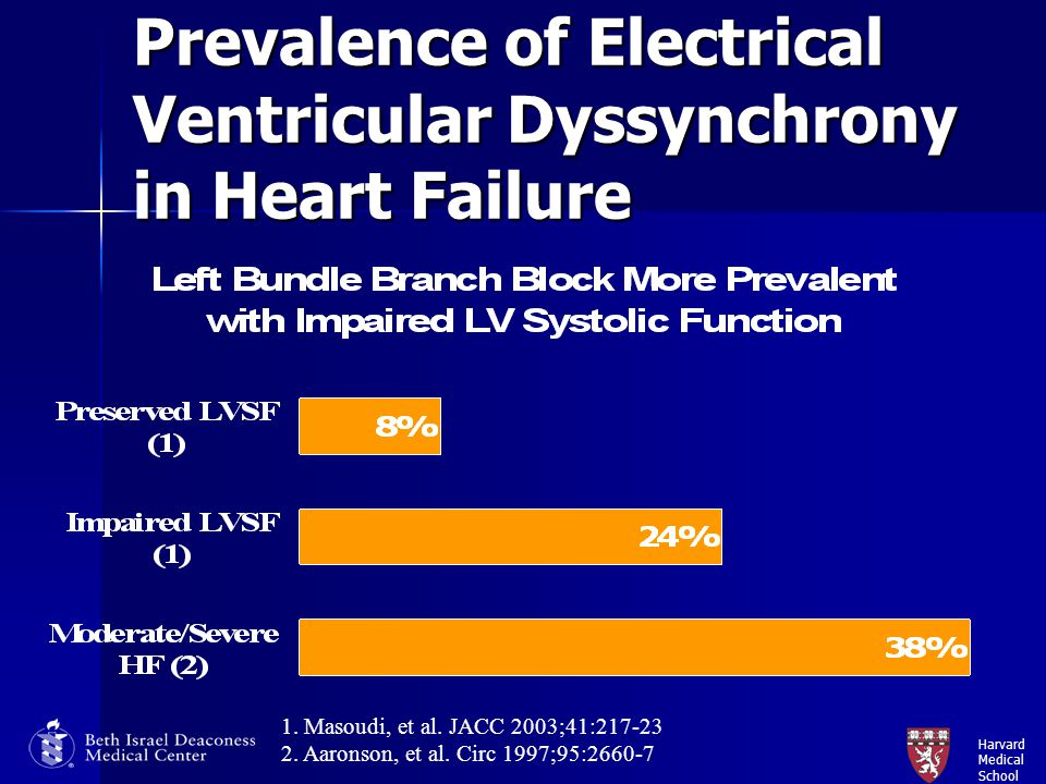 Harvard Medical School Conclusions CRT is an effective adjunctive non-pharmocological therapy for patients with advanced heart failure due to systolic left ventricular dysfunction with evidence of electrical and mechanical dyssynchrony CRT is an effective adjunctive non-pharmocological therapy for patients with advanced heart failure due to systolic left ventricular dysfunction with evidence of electrical and mechanical dyssynchrony Many imaging modalities exist to evaluate for mechanical LV dyssynchrony Many imaging modalities exist to evaluate for mechanical LV dyssynchrony TDI based measures do not appear to be good predictors that could improve patient selection for CRT TDI based measures do not appear to be good predictors that could improve patient selection for CRT Up to 30% of patients, selected based on current guidelines, are non-responders Up to 30% of patients, selected based on current guidelines, are non-responders