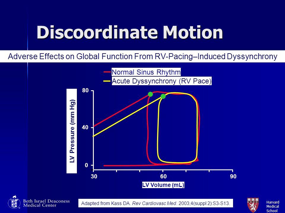 Harvard Medical School Discoordinate Motion Normal Sinus Rhythm 306090 0 40 LV Volume (mL) 80 Acute Dyssynchrony (RV Pace) LV Pressure (mm Hg) Adapted