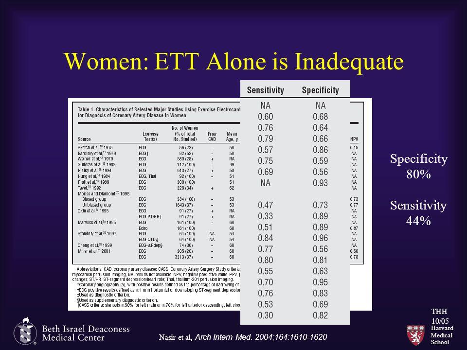 Harvard Medical School THH 10/05 Women: ETT Alone is Inadequate Nasir et al, Arch Intern Med. 2004;164:1610-1620 Specificity 80% Sensitivity 44%