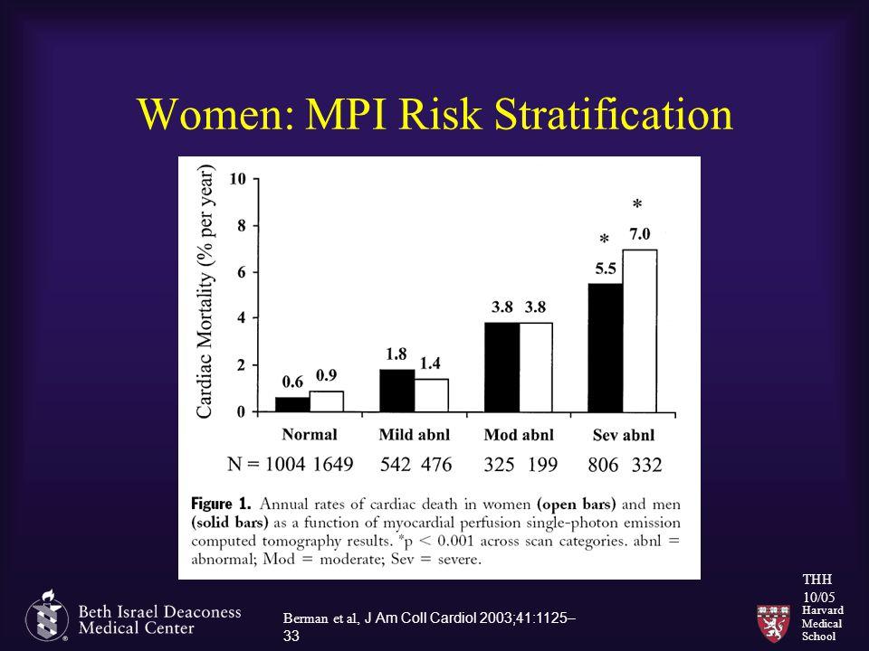 Harvard Medical School THH 10/05 Women: MPI Risk Stratification Berman et al, J Am Coll Cardiol 2003;41:1125– 33