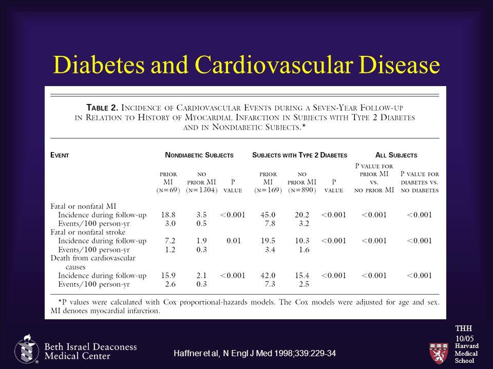 Harvard Medical School THH 10/05 Diabetes and Cardiovascular Disease Haffner et al, N Engl J Med 1998;339:229-34