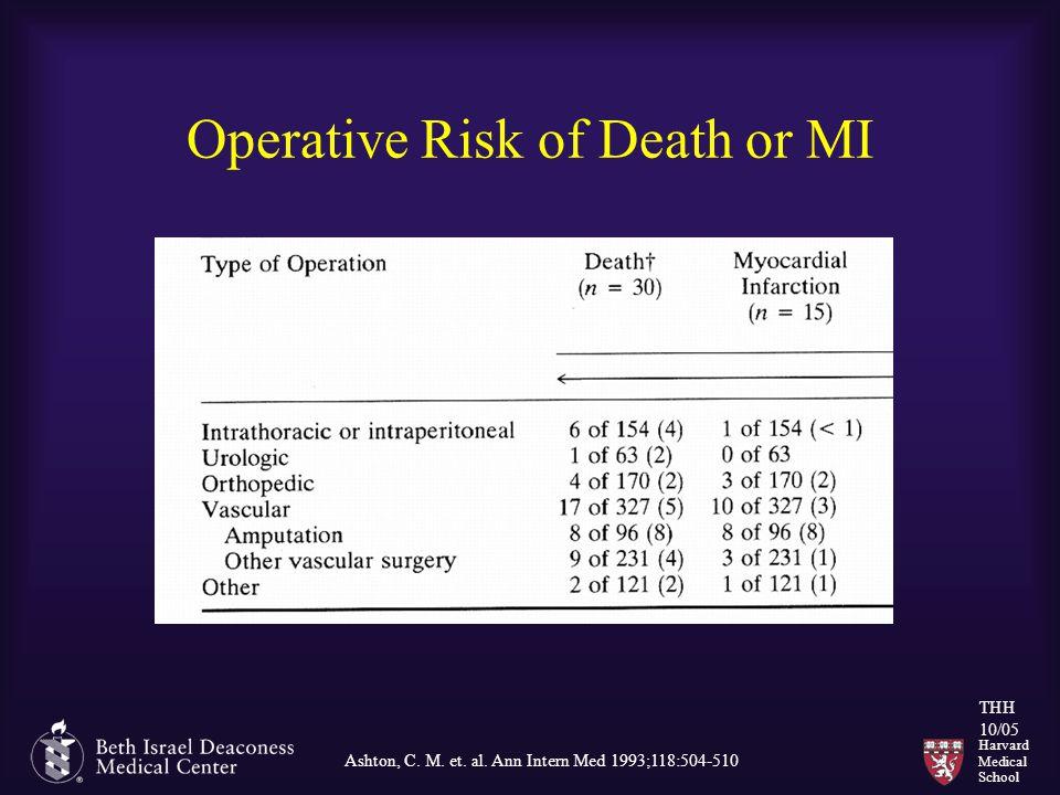 Harvard Medical School THH 10/05 Operative Risk of Death or MI Ashton, C. M. et. al. Ann Intern Med 1993;118:504-510