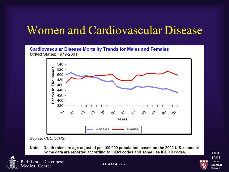 Harvard Medical School THH 10/05 Women and Cardiovascular Disease AHA Statistics