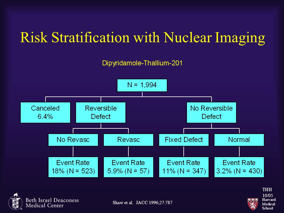 Harvard Medical School THH 10/05 Risk Stratification with Nuclear Imaging Shaw et al. JACC 1996;27:787