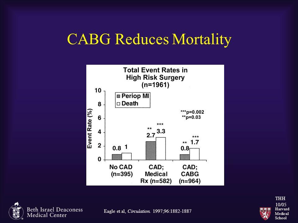 Harvard Medical School THH 10/05 CABG Reduces Mortality Eagle et al, Circulation. 1997;96:1882-1887
