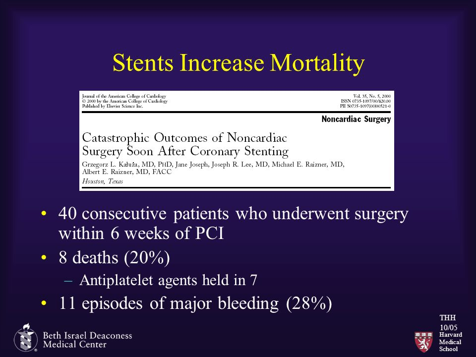 Harvard Medical School THH 10/05 Stents Increase Mortality 40 consecutive patients who underwent surgery within 6 weeks of PCI 8 deaths (20%) –Antiplatelet agents held in 7 11 episodes of major bleeding (28%)