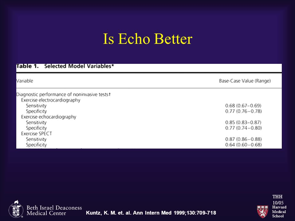 Harvard Medical School THH 10/05 Is Echo Better Kuntz, K. M. et. al. Ann Intern Med 1999;130:709-718