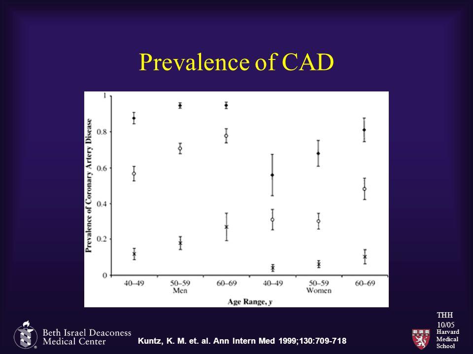 Harvard Medical School THH 10/05 Prevalence of CAD Kuntz, K. M. et. al. Ann Intern Med 1999;130:709-718