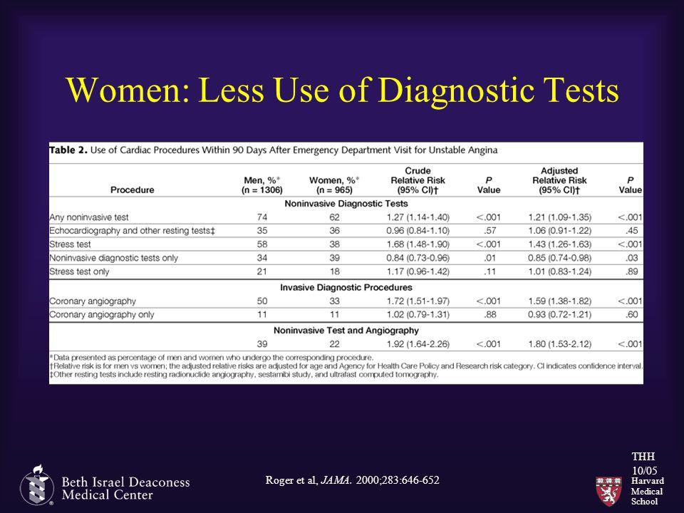 Harvard Medical School THH 10/05 Women: Less Use of Diagnostic Tests Roger et al, JAMA. 2000;283:646-652