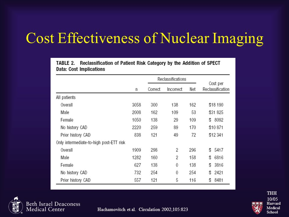 Harvard Medical School THH 10/05 Cost Effectiveness of Nuclear Imaging Hachamovitch et al. Circulation 2002;105:823