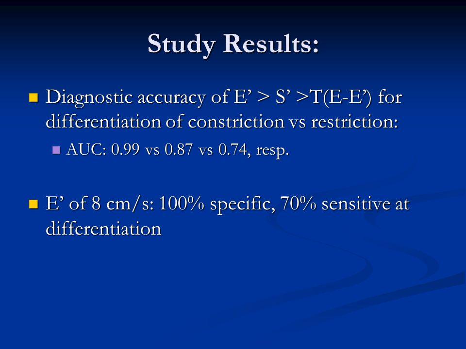Study Results: Diagnostic accuracy of E' > S' >T(E-E') for differentiation of constriction vs restriction: Diagnostic accuracy of E' > S' >T(E-E') for differentiation of constriction vs restriction: AUC: 0.99 vs 0.87 vs 0.74, resp.