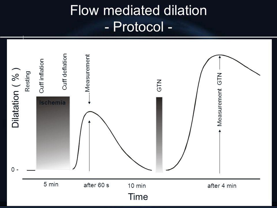 Time Resting Cuff deflation MeasurementGTN 5 min after 60 s 10 minafter 4 min Cuff inflation Measurement GTN Dilatation ( % ) 0 - Ischemia Flow mediat