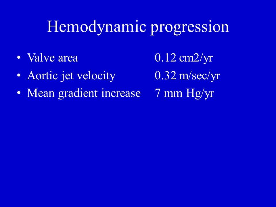 Hemodynamic progression Valve area0.12 cm2/yr Aortic jet velocity0.32 m/sec/yr Mean gradient increase7 mm Hg/yr