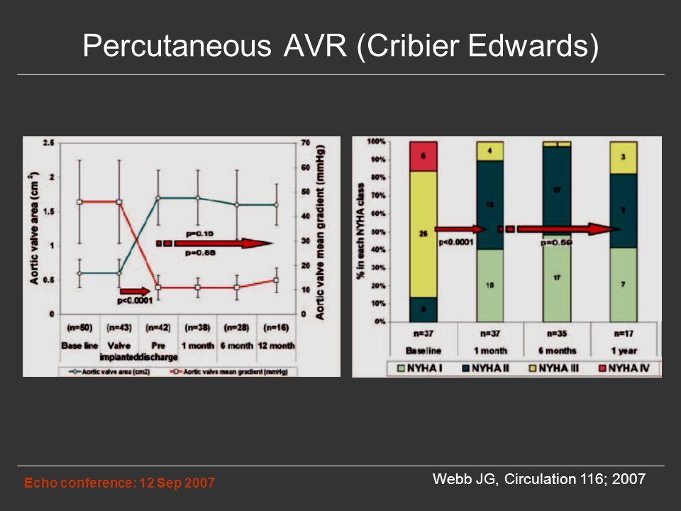 Percutaneous AVR (Cribier Edwards) Echo conference: 12 Sep 2007 Webb JG, Circulation 116; 2007