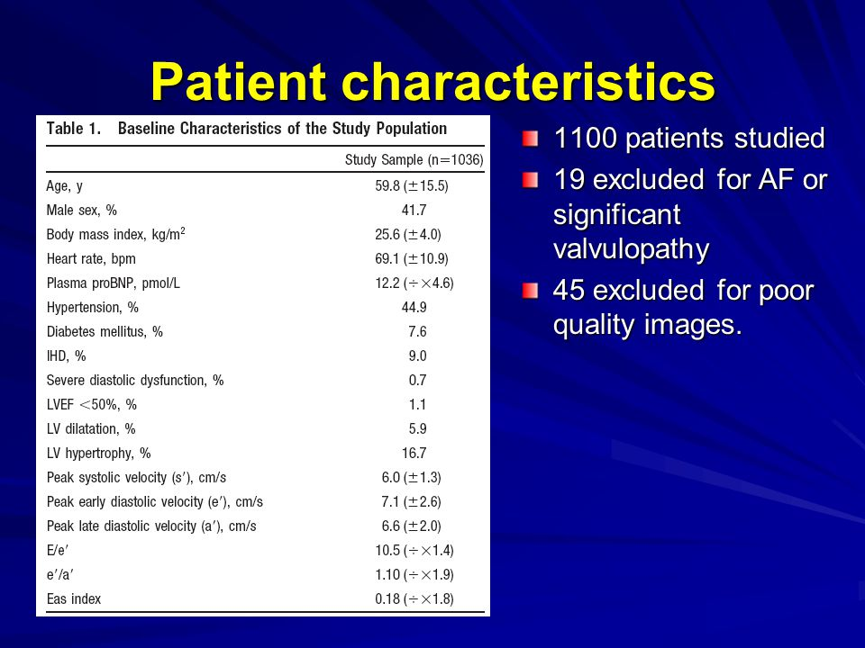 Patient characteristics 1100 patients studied 19 excluded for AF or significant valvulopathy 45 excluded for poor quality images.