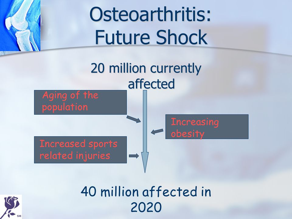 Osteoarthritis: Future Shock 20 million currently affected 40 million affected in 2020 Aging of the population Increasing obesity Increased sports rel