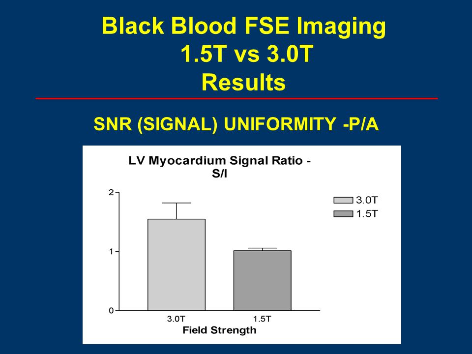 Black Blood FSE Imaging 1.5T vs 3.0T Results SNR (SIGNAL) UNIFORMITY -P/A