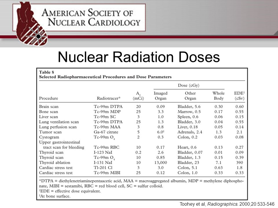 Nuclear Radiation Doses Toohey et al, Radiographics. 2000;20:533-546