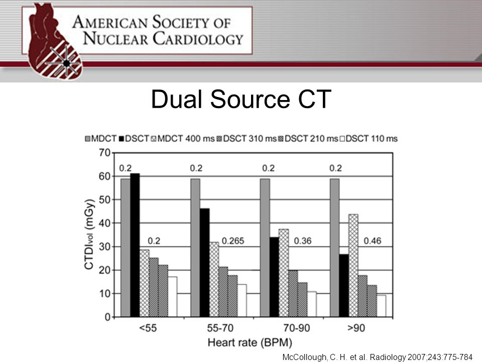 Dual Source CT McCollough, C. H. et al. Radiology 2007;243:775-784