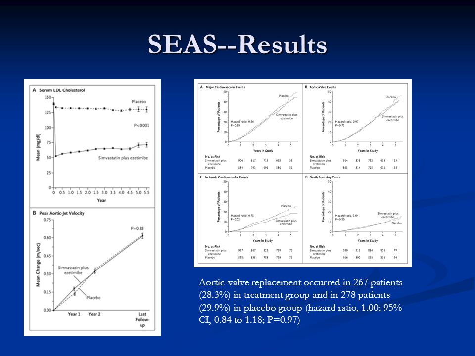 SEAS--Results Aortic-valve replacement occurred in 267 patients (28.3%) in treatment group and in 278 patients (29.9%) in placebo group (hazard ratio,