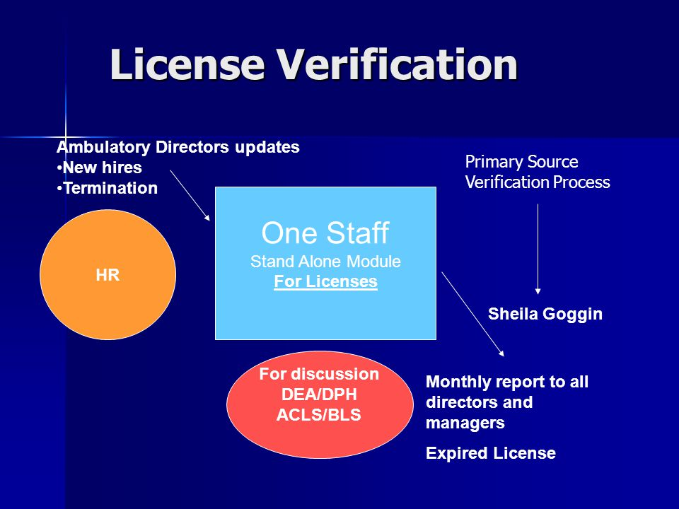 License Verification One Staff Stand Alone Module For Licenses Monthly report to all directors and managers Expired License Ambulatory Directors updates New hires Termination Sheila Goggin For discussion DEA/DPH ACLS/BLS HR Primary Source Verification Process
