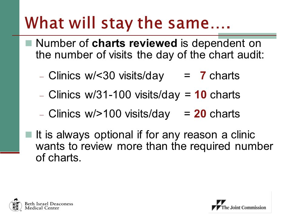 What's new with the chart audit tool.A lot. Thank you for your meaningful input.