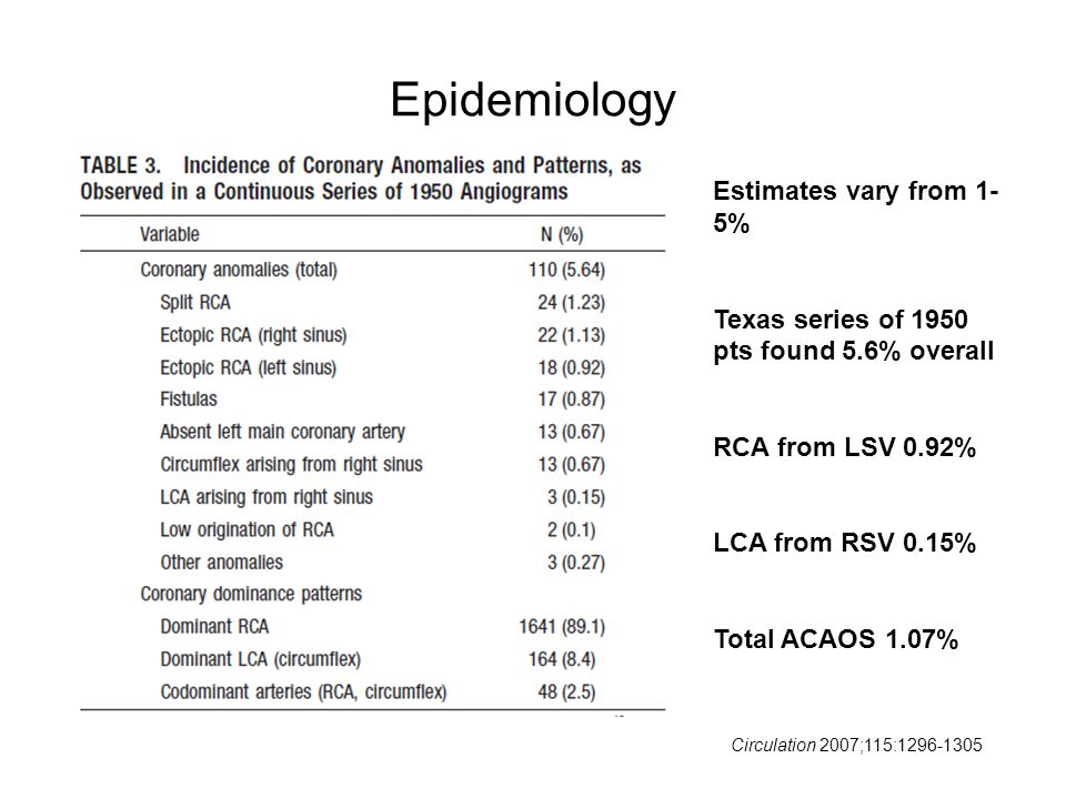 Epidemiology Estimates vary from 1- 5% Texas series of 1950 pts found 5.6% overall RCA from LSV 0.92% LCA from RSV 0.15% Total ACAOS 1.07% Circulation 2007;115:1296-1305