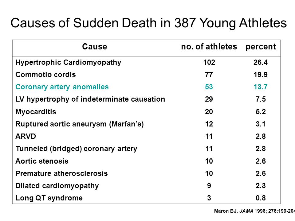 Causes of Sudden Death in 387 Young Athletes Causeno.