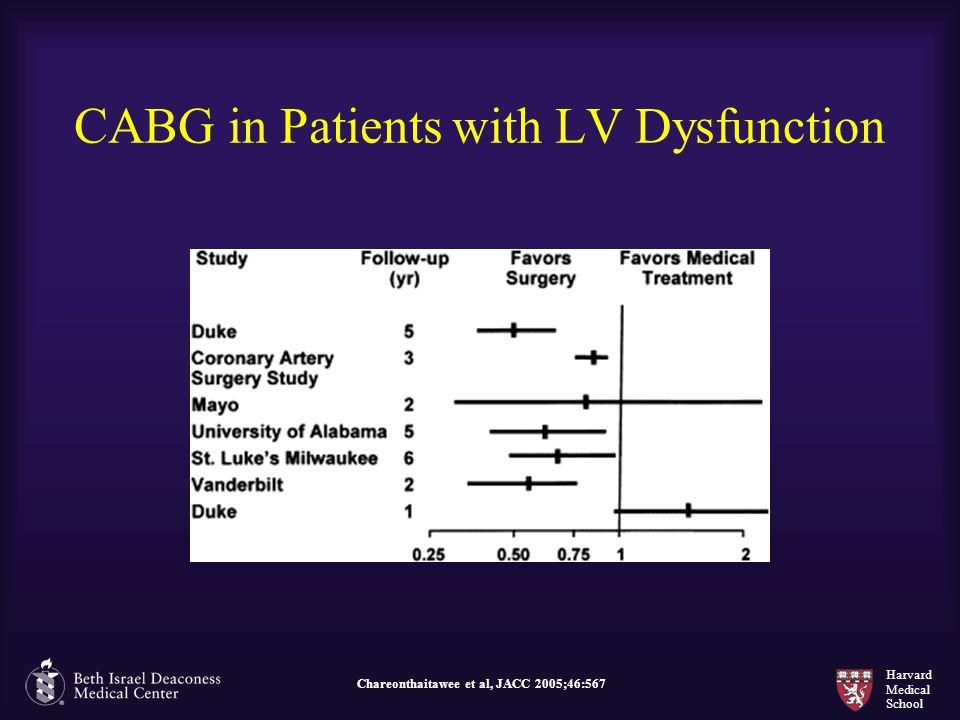 Harvard Medical School CABG in Patients with LV Dysfunction Chareonthaitawee et al, JACC 2005;46:567