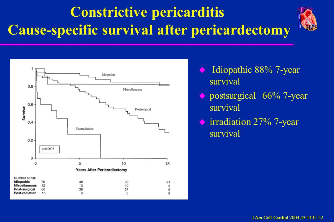 HJS Constrictive pericarditis Cause-specific survival after pericardectomy J Am Coll Cardiol 2004;43:1445-52 u Idiopathic 88% 7-year survival u postsu