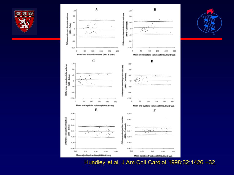 Hundley et al. J Am Coll Cardiol 1998;32:1426 –32.