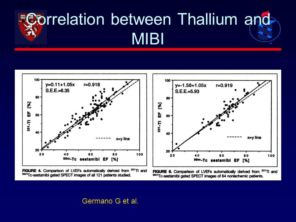 Correlation between Thallium and MIBI Germano G et al.