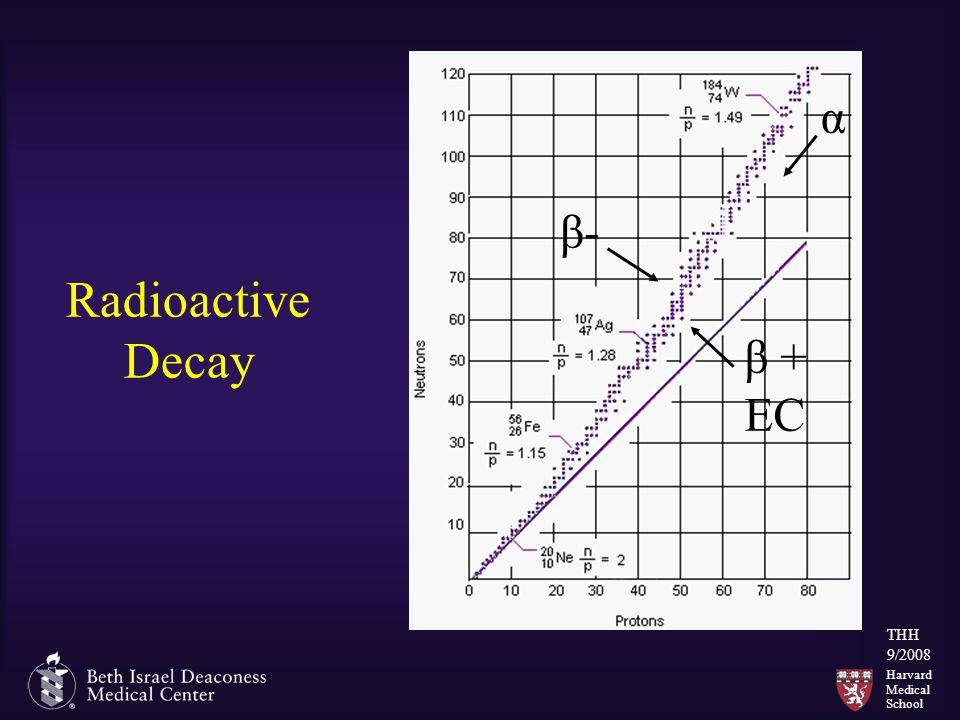 Harvard Medical School THH 9/2008 Radioactive Decay α β- β + EC