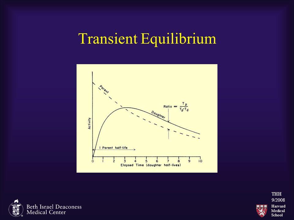 Harvard Medical School THH 9/2008 Transient Equilibrium