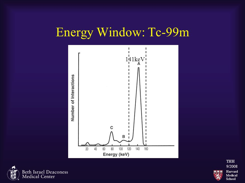 Harvard Medical School THH 9/2008 Energy Window: Tc-99m 141keV