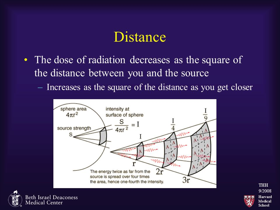 Harvard Medical School THH 9/2008 Distance The dose of radiation decreases as the square of the distance between you and the source –Increases as the