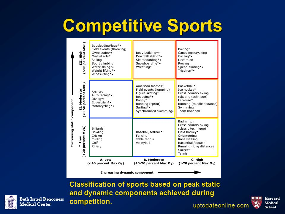 Harvard Medical School Beth Israel Deaconess Medical Center Competitive Sports uptodateonline.com Classification of sports based on peak static and dynamic components achieved during competition.