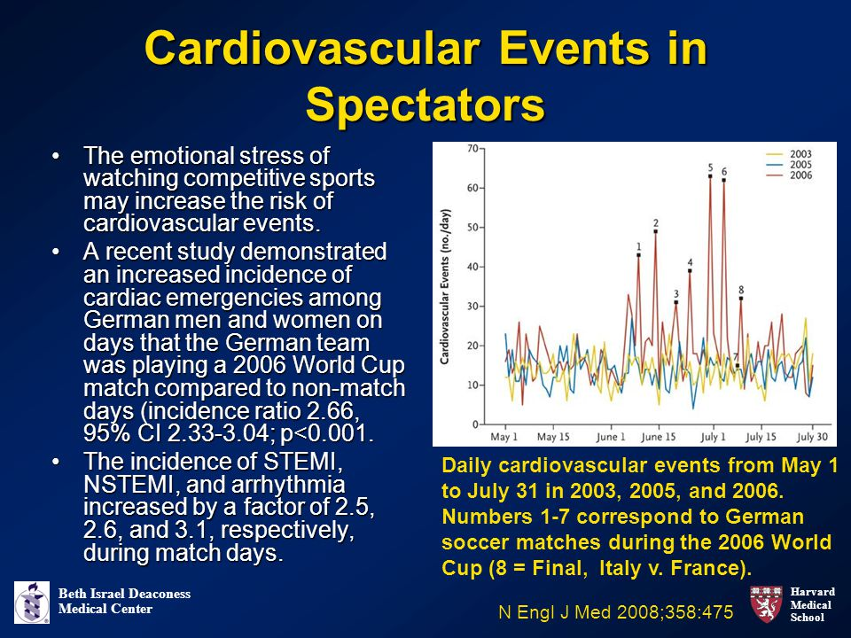 Harvard Medical School Beth Israel Deaconess Medical Center Cardiovascular Events in Spectators The emotional stress of watching competitive sports may increase the risk of cardiovascular events.The emotional stress of watching competitive sports may increase the risk of cardiovascular events.