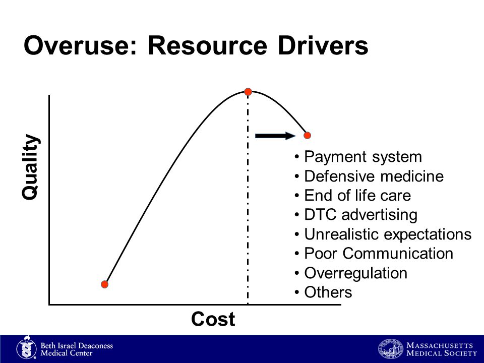 Overuse: Resource Drivers Payment system Defensive medicine End of life care DTC advertising Unrealistic expectations Poor Communication Overregulation Others Quality Cost